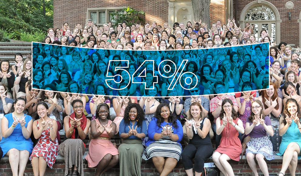 """A group of students, seated, each create a Wellesley """"W"""" with their hands, an overlaid blue banner reads """"54%"""""""