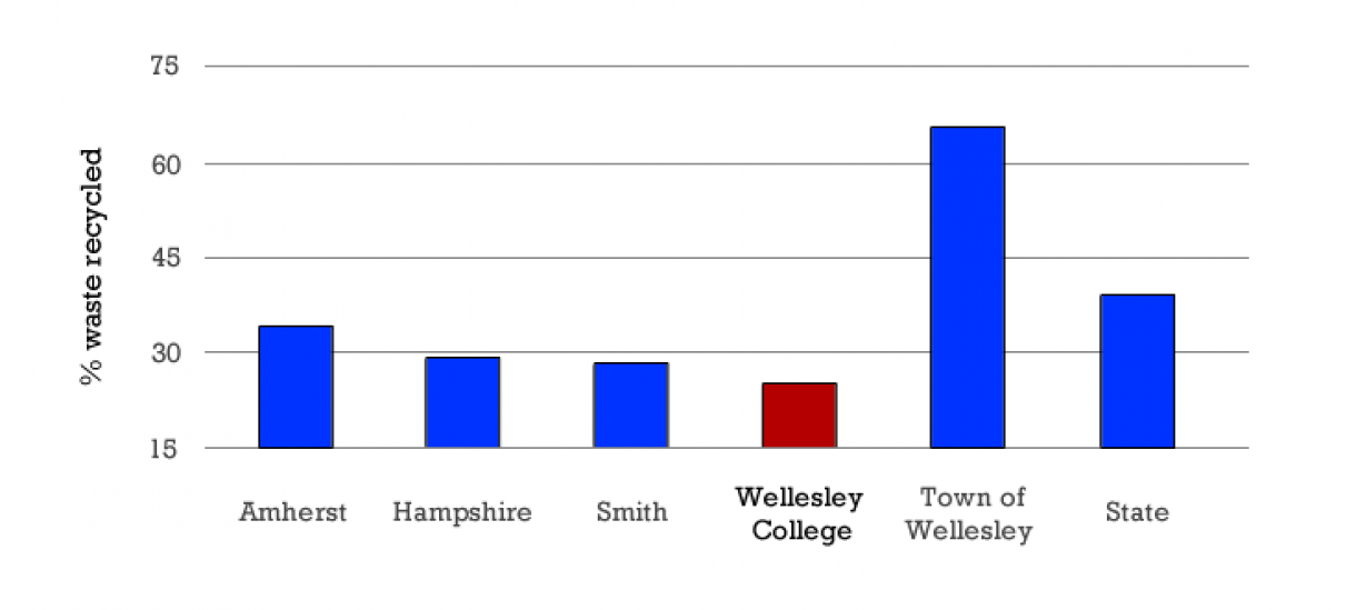 Wellesley has a lower recycling rate than that of its peers and the town