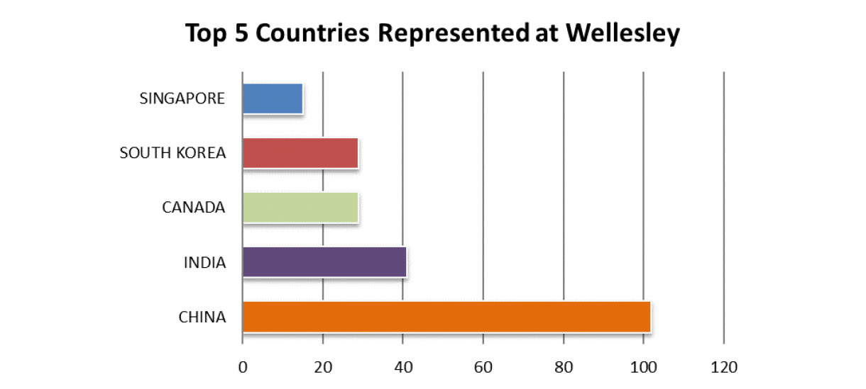 Chart Showing top 5 Countries Represented at Wellesly: 1: China, 2: India, 3: Canada, 4: South Korea, 5: Singapore