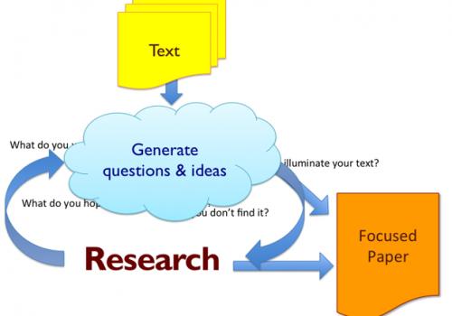 Research Roadmap diagram